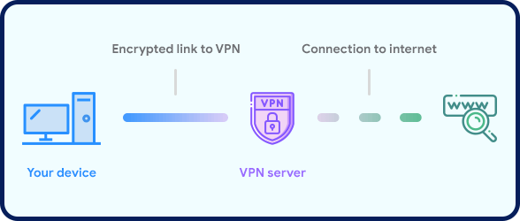 What Is A Vpn How Do They Work Do You Need One