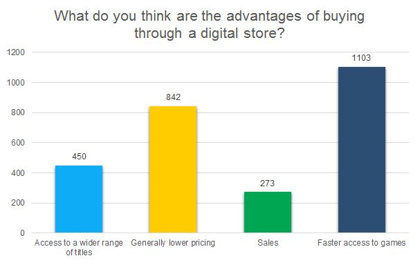 What do you think are the advantages of buying through a digital store? chart