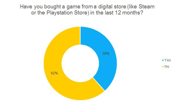 Have you bought a game from a digital store (like Steam or the Playstation Store) in the last 12 months? chart