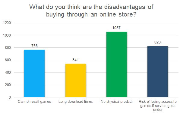 What do you think are the disadvantages of buying through an online store?