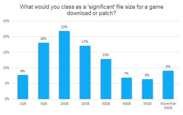 What would you class as a 'significant' file size for a game download or patch? chart
