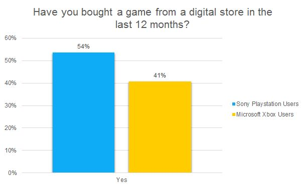 Have you bought a game from a digital store in the last 12 months? chart