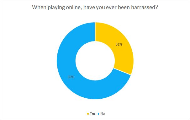When playing online, have you ever been harrassed? chart