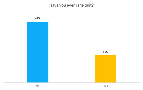 Have you ever rage quit? chart