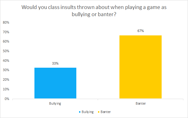 Would you class insults thrown about when playing a game as bullying or banter? chart