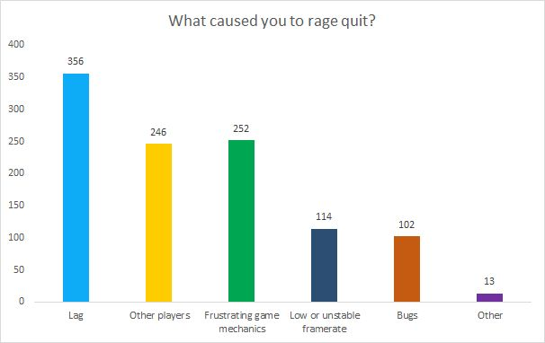What caused you to rage quit?