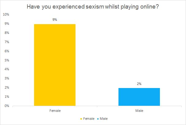 Have you experienced sexism whilst playing online? chart