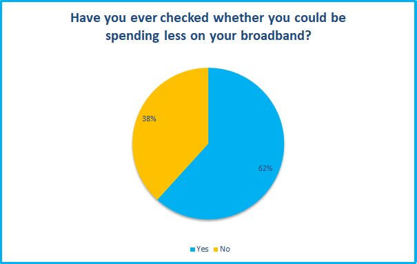 Could you be spending less on your broadband survey