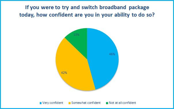 How confident are you in your ability to switch providers survey