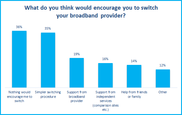 what would encourage your to switch broadband survey