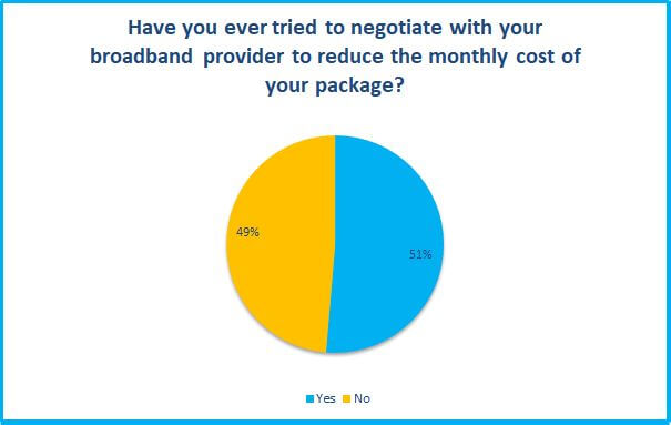 Have you ever tried negotiating with your broadband provider survey