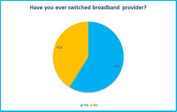 have you ever switched broadband provider survey
