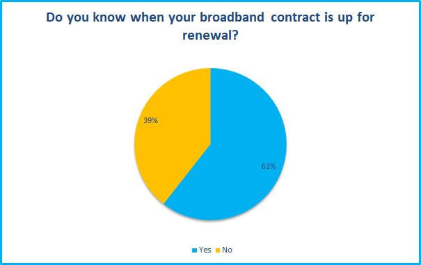Do you know when your broadband contract is up for renewal survey