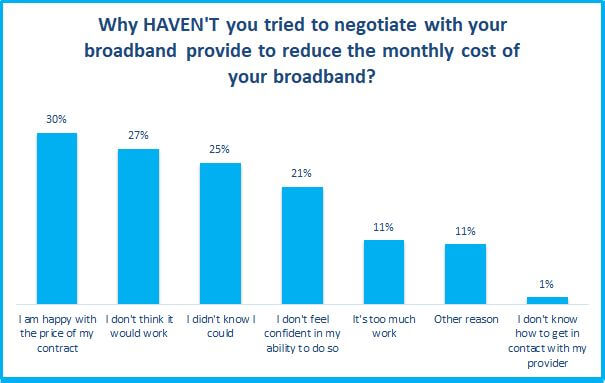 why haven't you tried negotiating with your broadband provider survey