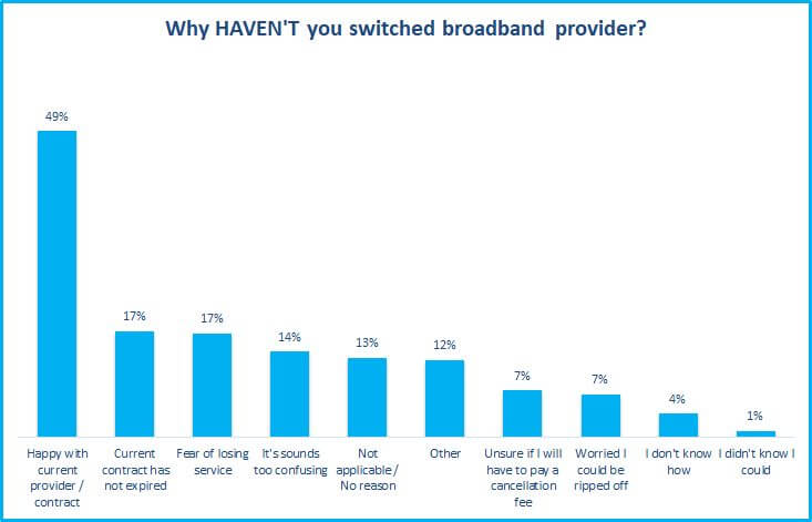 why haven't you switched broadband providers survey