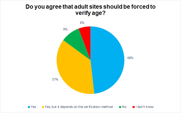 Do you agree that adult sites should be forced to verify age? chart