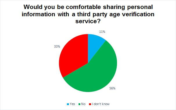 Would you be comfortable sharing personal information with a third party age verification service? chart