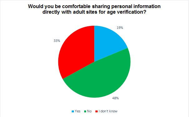 Would you be comfortable sharing personal information directly with adult sites for age verification? chart