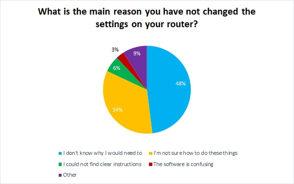 UK home broadband routers are insecure