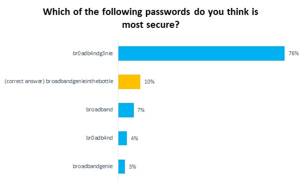 Which of the following passwords do you think is most secure?