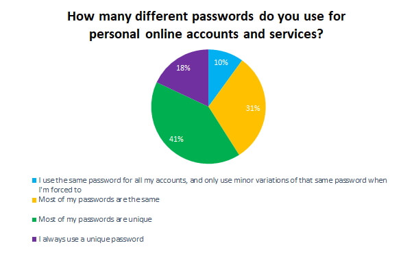 How many different passwords do you use for personal online accounts and services?