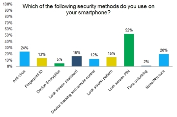Smartphone survey reveals concerns about GCHQ hacking, security and mobile payments